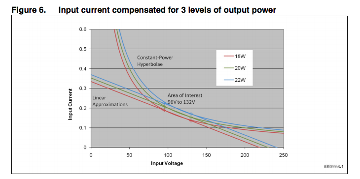 output power